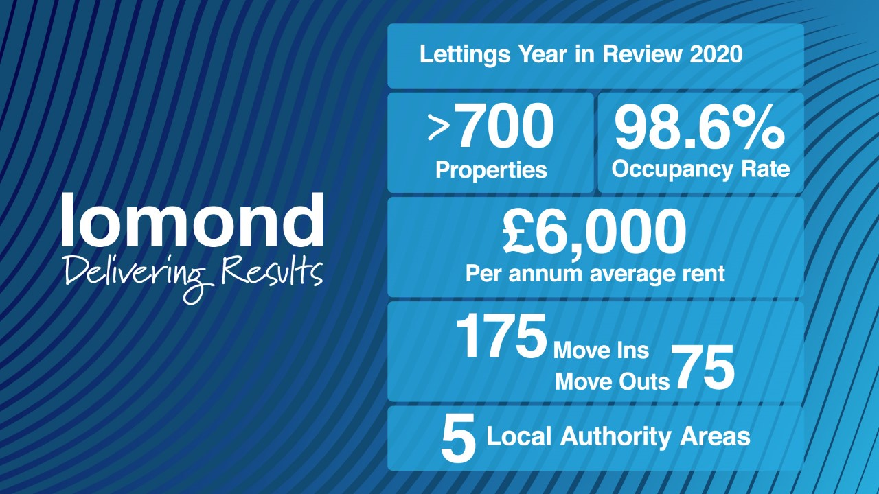 Lettings' Year in Review 2020
